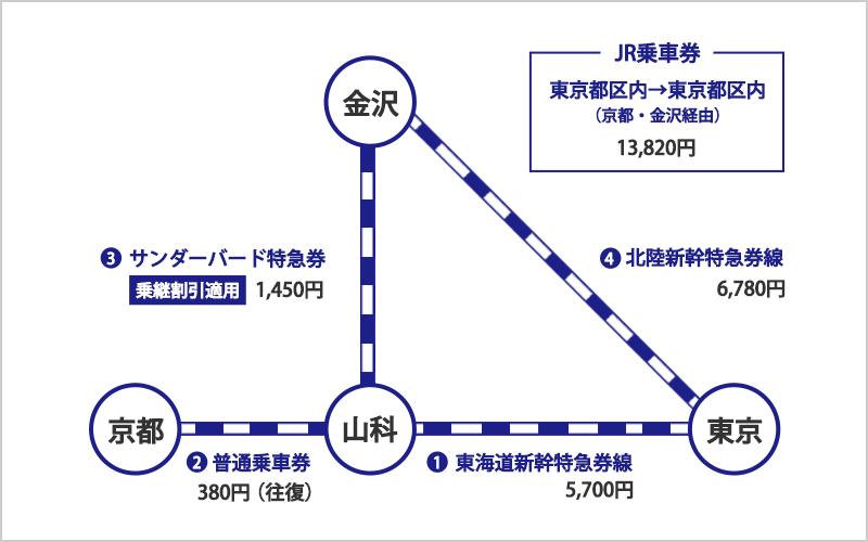 東京、京都、金沢を一筆書き切符で周遊した場合を説明したイラスト