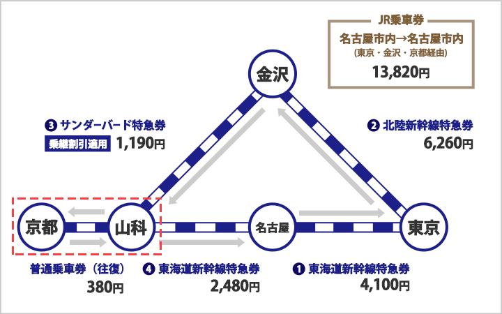 一筆書き切符乗車券利用時に京都駅で途中下車する場合の片道切符代金を払う理由