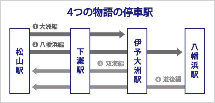 伊予灘物語の4つのルートと停車駅を表したイラスト