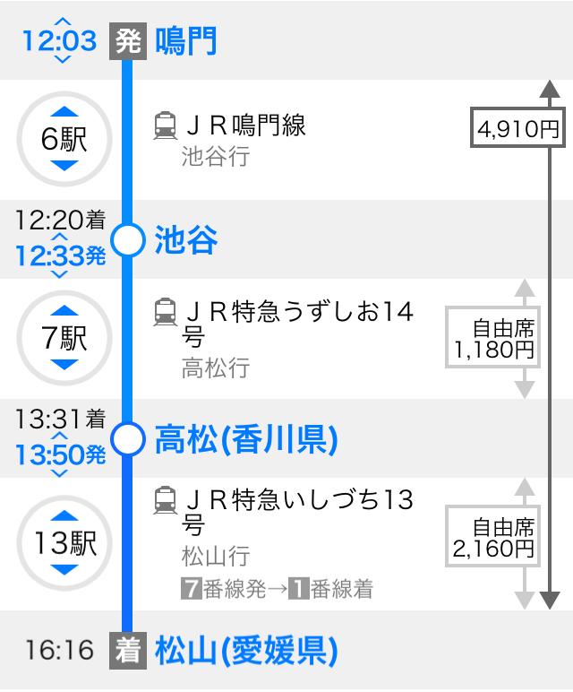 鳴門駅から松山駅への移動方法を記したイラスト