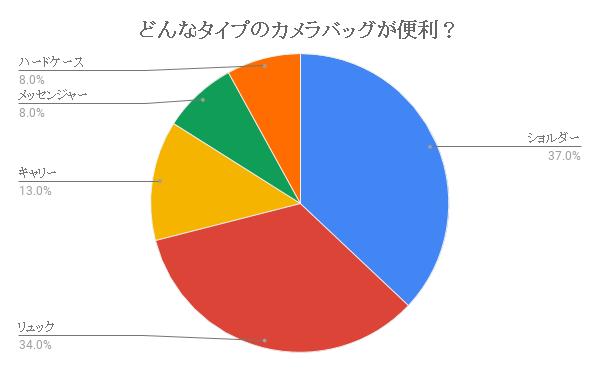カメラバッグの利用比率を現した表
