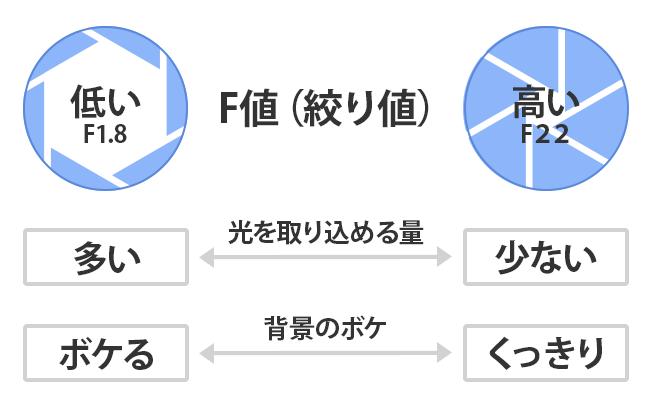 F値(絞り)の特徴を説明したイラスト