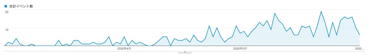 ブログ記事リライト後のクリック数の変化について