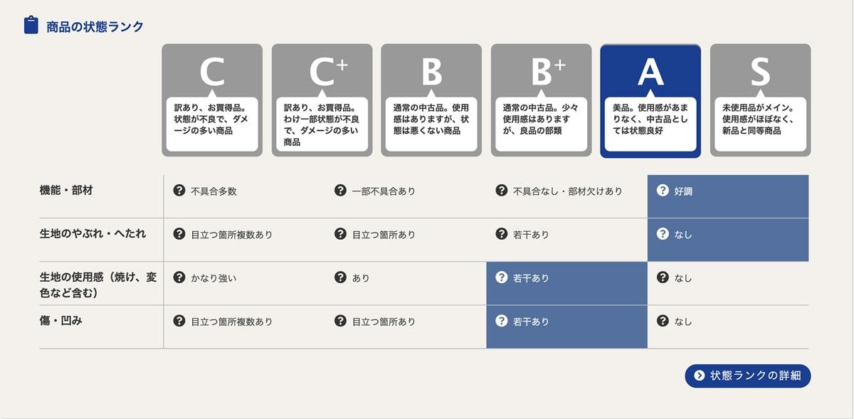 オフィスバスターズの商品状態ランク分け表